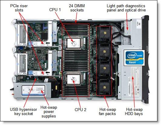 IBM System x3650 M4 Open