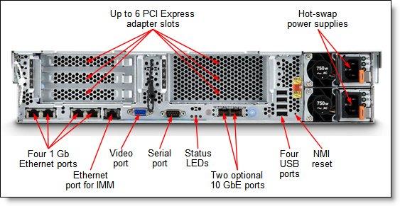 IBM System x3650 M4 Rear