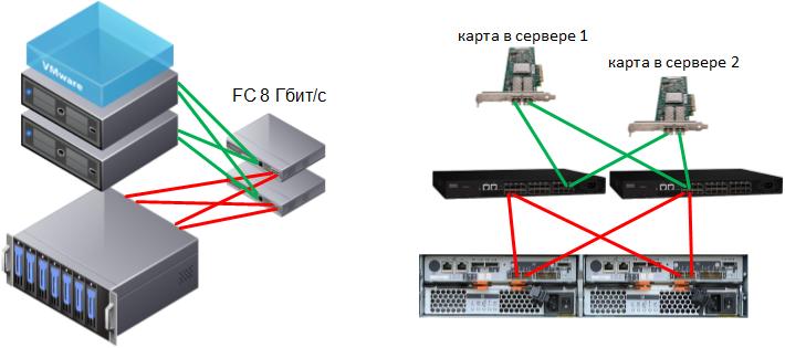 2-сервера-схд-fc-switch