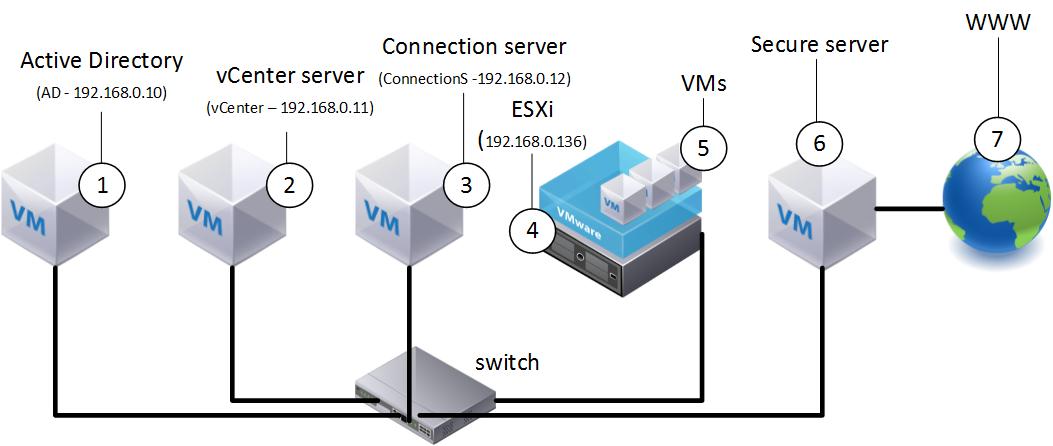 Установка VMware Horizon View