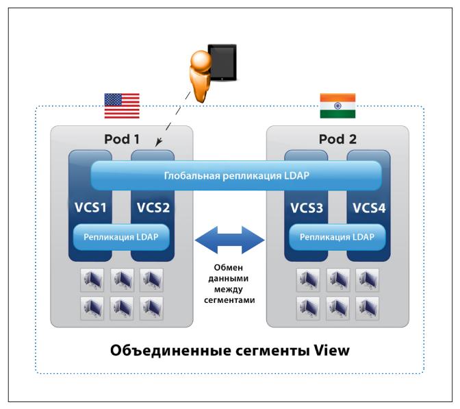 VMware Horizon View Pod
