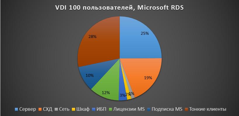 VDI 100 graph RDS
