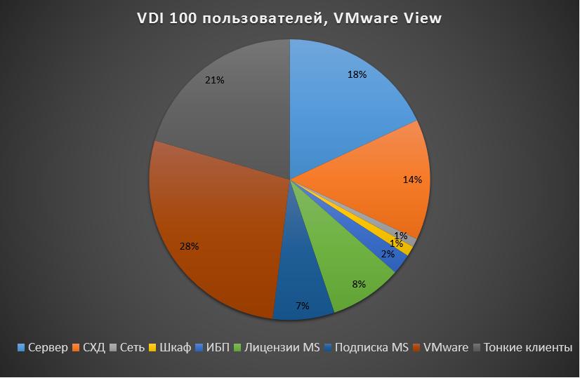 VDI 100 graph VMware