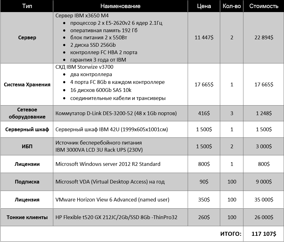VDI 100 table VMware