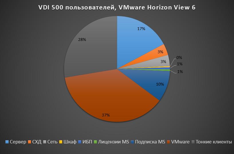 VDI 500 VMware graph