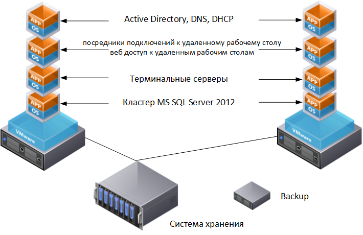 Плюс два сервера, на которых