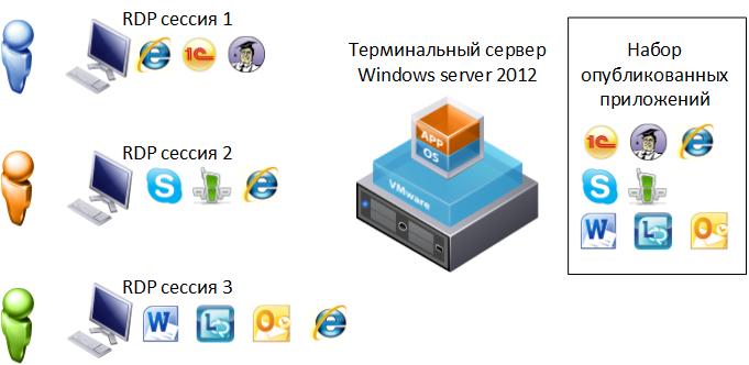 Терминальный сервер 05