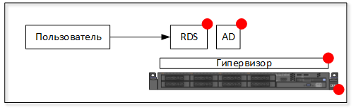 RDS 02