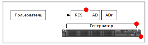 RDS 03