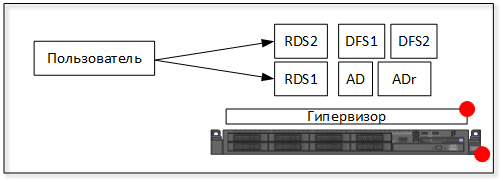 RDS 11