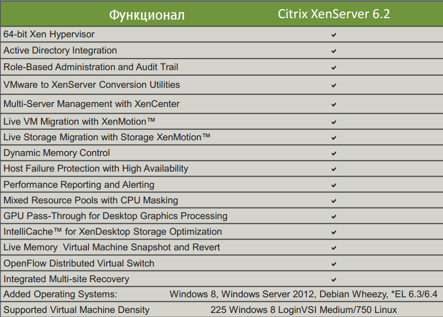 Citrix XenServer 6.2
