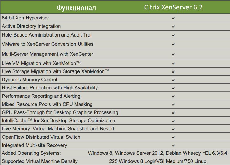 Citrix XenServer 6.2