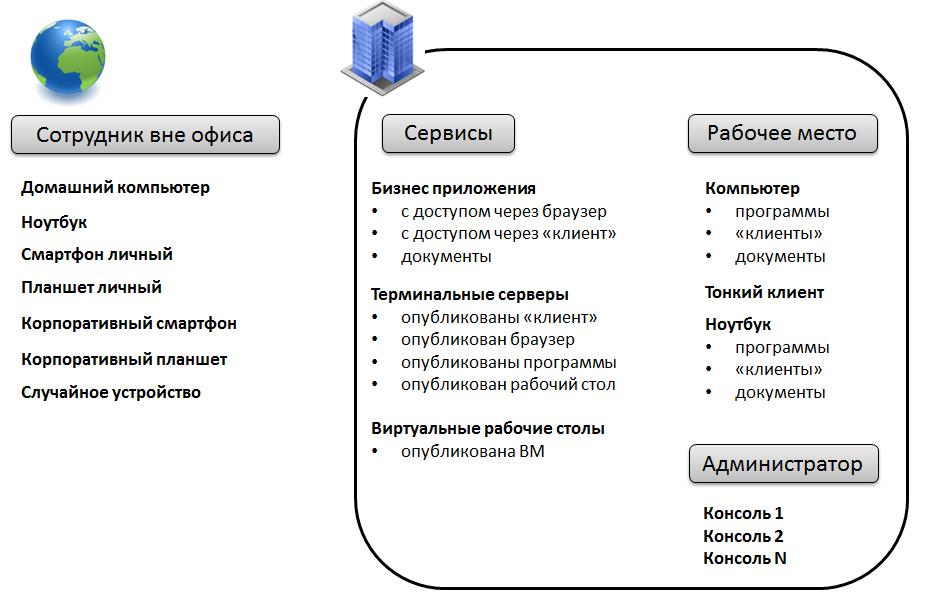 XenDesktop 7 01