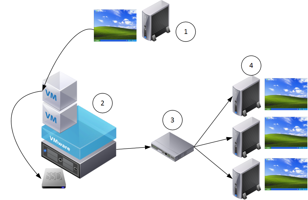 Provisioning server client