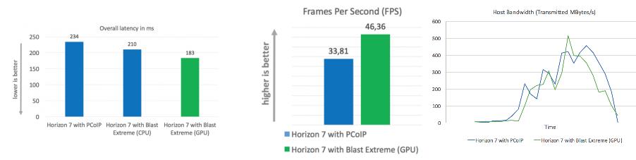 VMware Blast Etreme 04