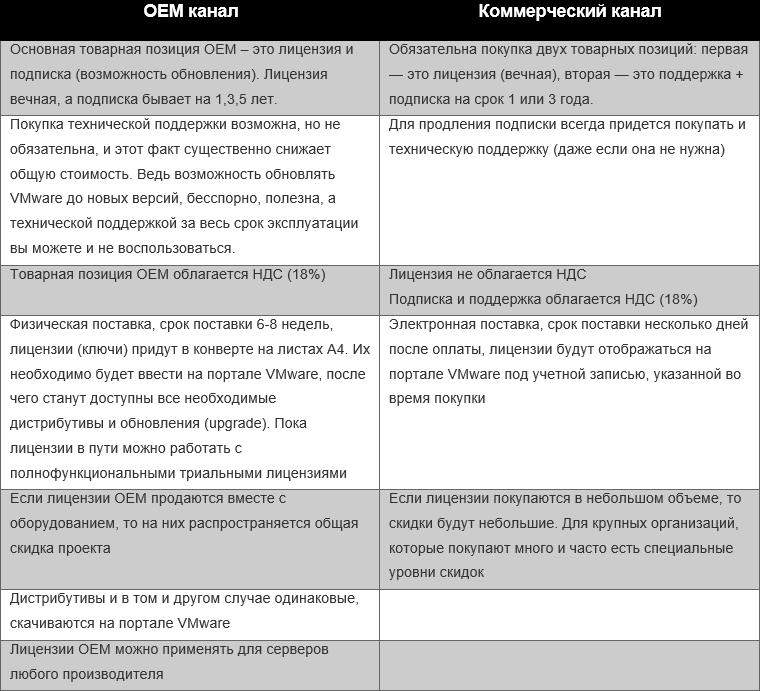 VMware OEM