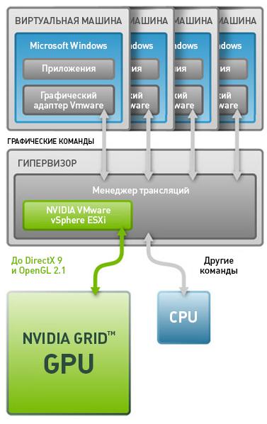 VMware vSGA