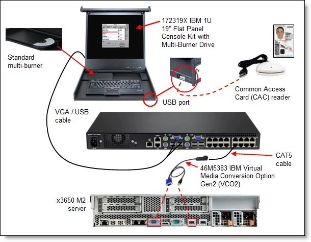 KVM IBM connection