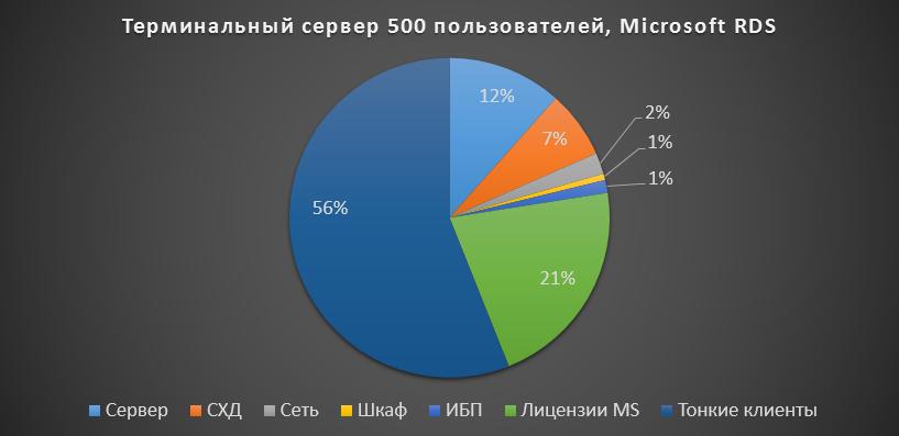TS 500 graph MS RDS