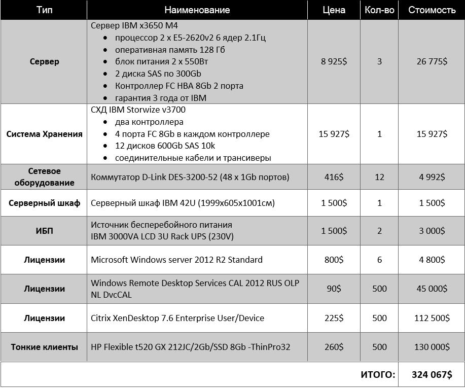 TS 500 table Citrix
