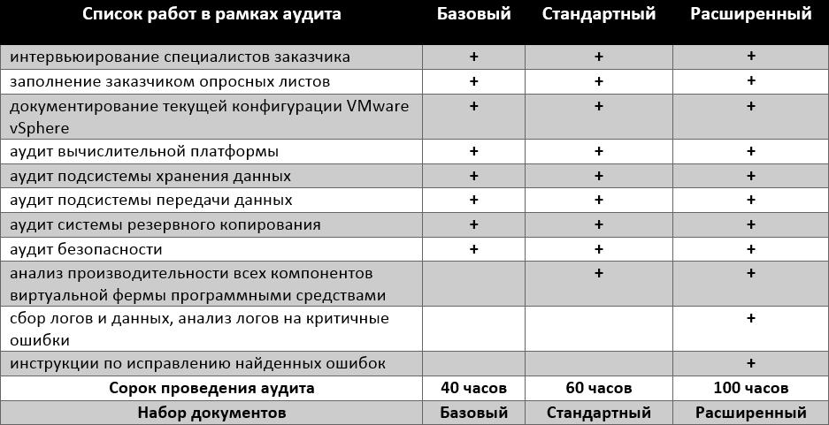 Аудит VMware 01