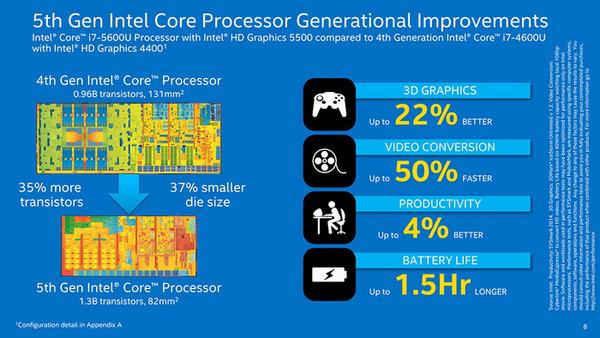 Intel 5gen