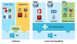 VMware Horizon AppVolumes